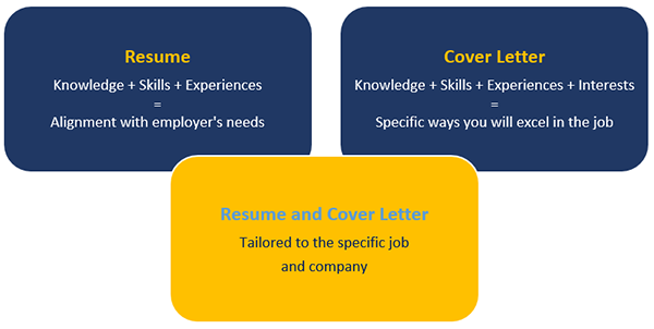 Creating your resume and cover letter