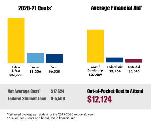 Bar chart showing low cost to attend by displaying average student costs and typical financial aid.